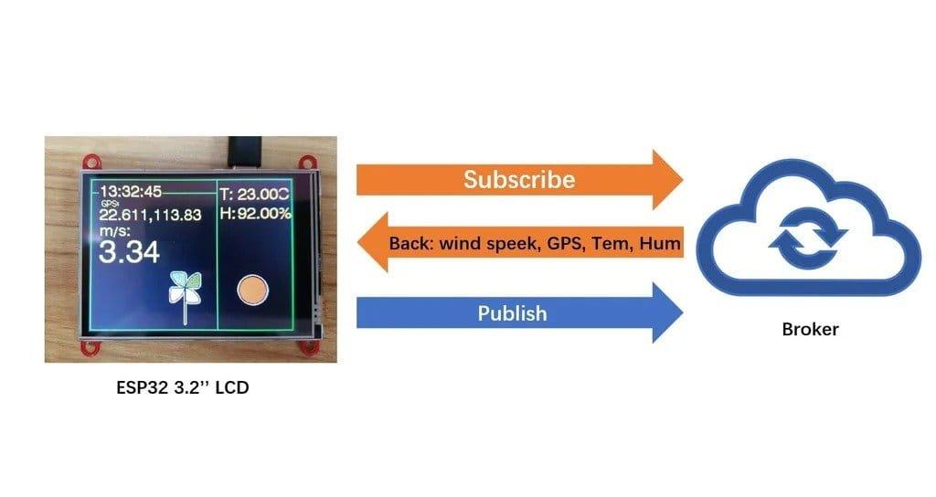 Анемометр с возможностью удаленной передачи данных  с использованием MQTT