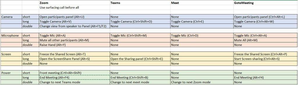 OneBox - устройство для управления программами видеоконференций (Google Meet, Teams, Zoom)