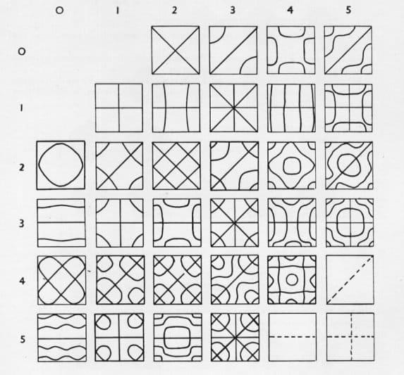 Фигуры Хладни— простой стенд своими руками
