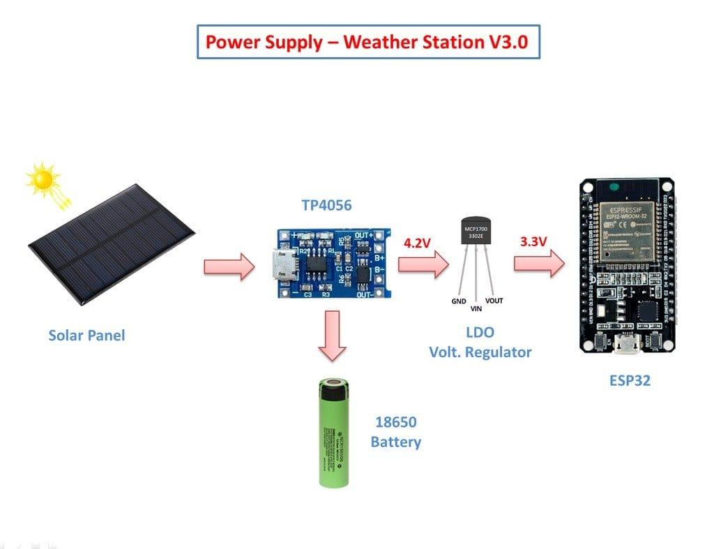 WiFi-метеостанция на солнечных батареях