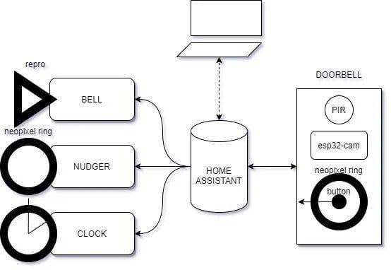 Дверной звонок с различными способами оповещения