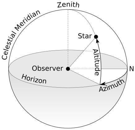 Указатель положения планет