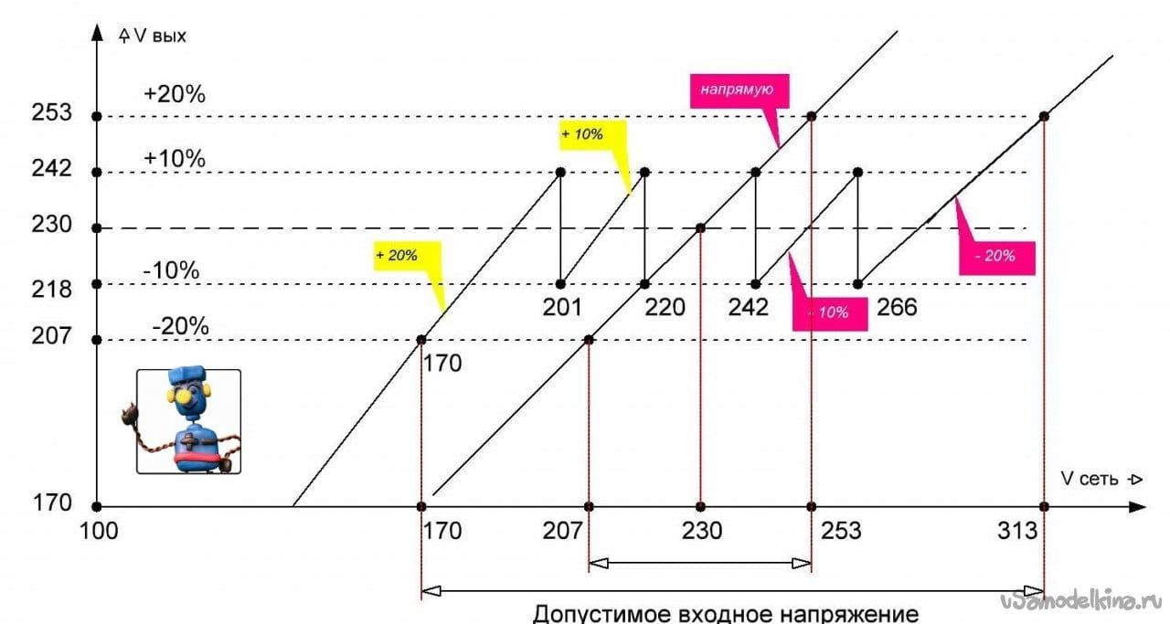 Stabilizer of 230 volt network