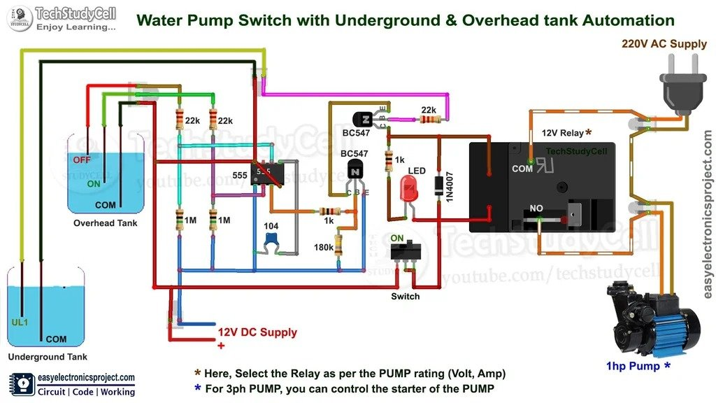 Automation for submersible pump and reservoir