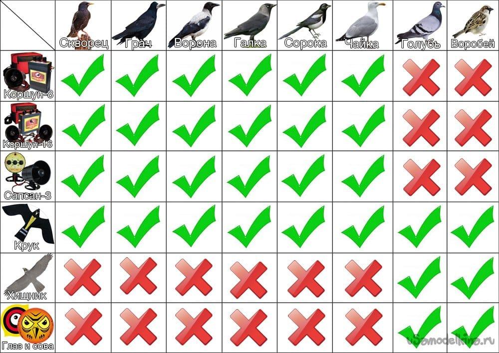 Биоакустический отпугиватель птиц с датчиком освещенности