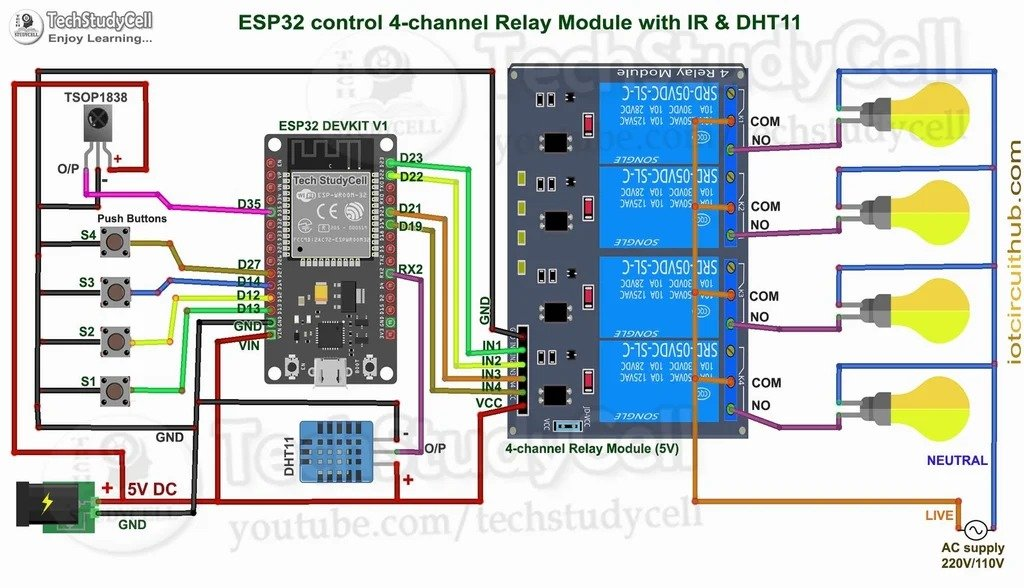 Smart home - remote control of electrical appliances